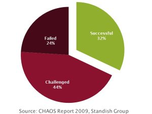 Standish Group - Chaos Report 2009 Summary