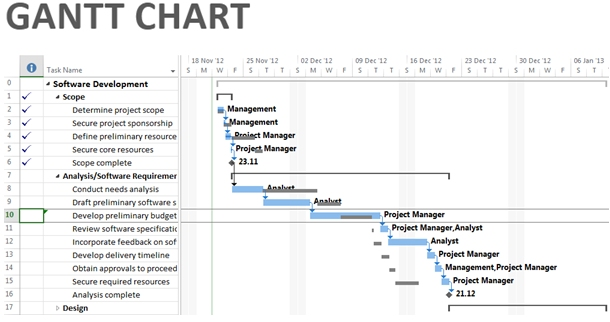 ms project gantt chart